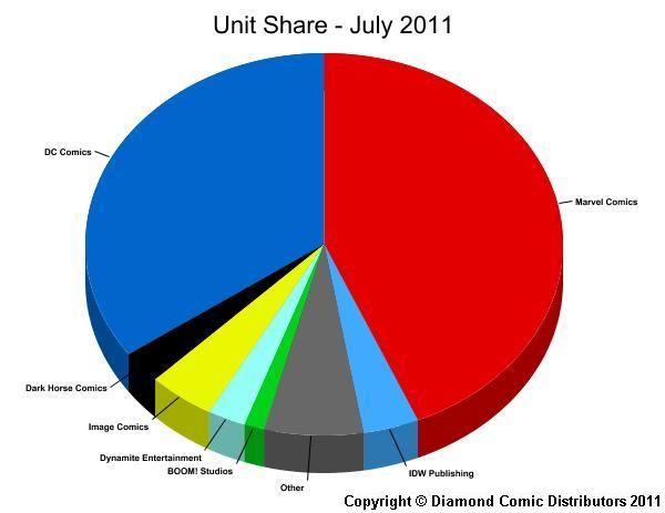 Unit Market Shares for July