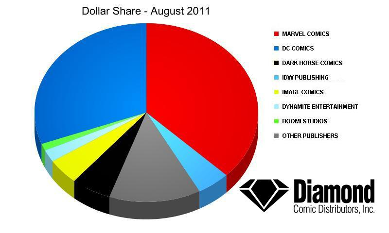 Dollar Market Shares for August