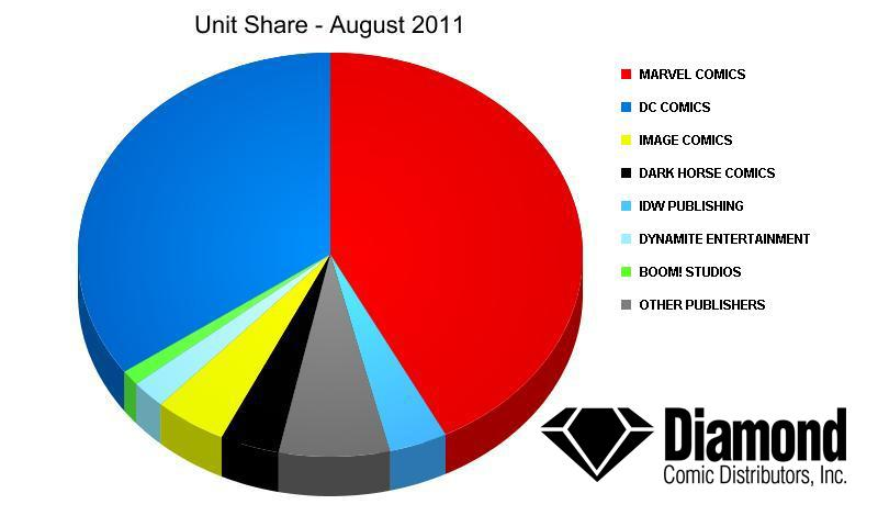 Unit Market Shares for August