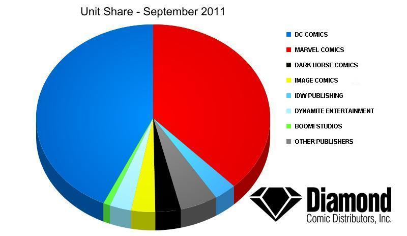 Unit Market Shares for September