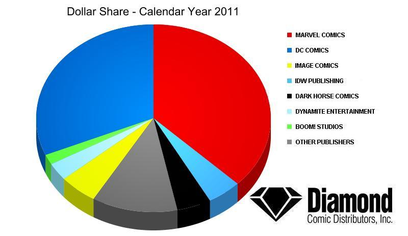 Dollar Market Shares for 2011 Overall