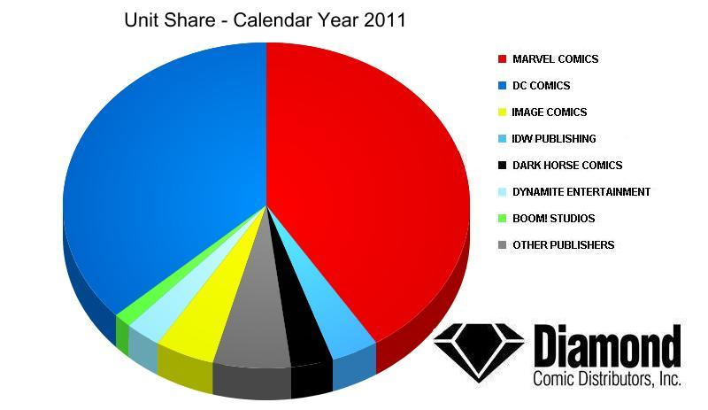 Unit Market Shares for Overall 2011