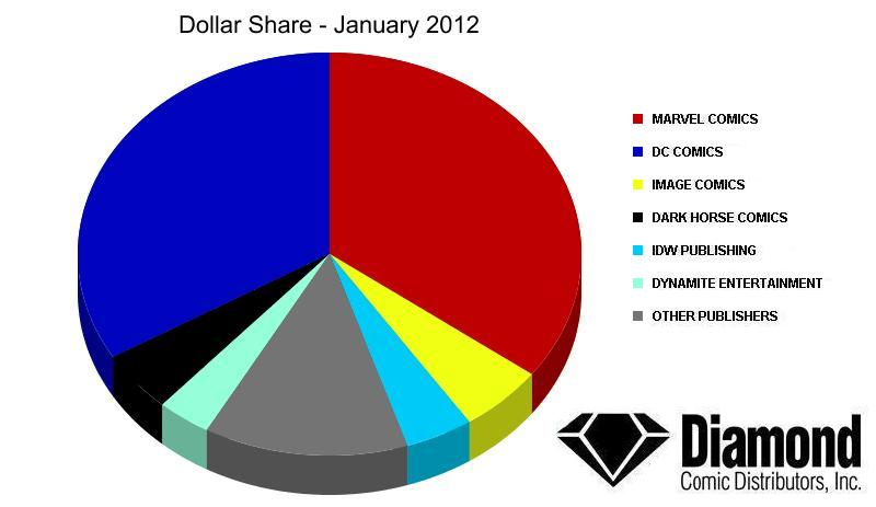 Dollar Market Shares for January