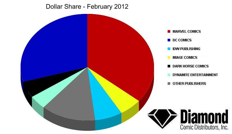 Dollar Market Shares for February