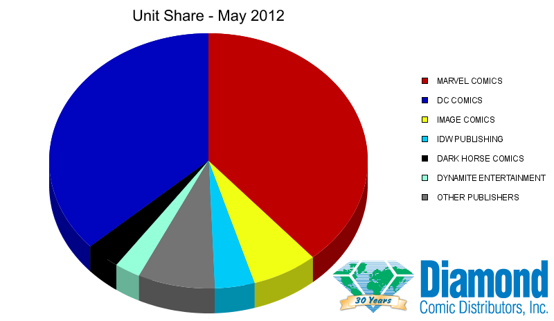 Unit Market Shares for May 2012