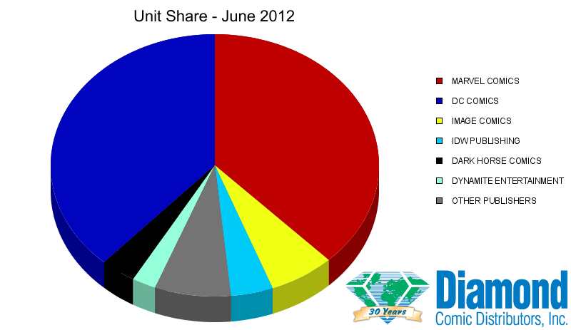 Unit Market Shares for June 2012