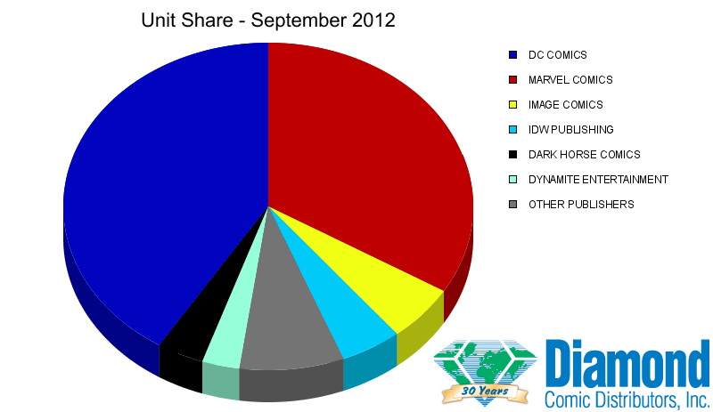 Unit Market Shares for September 2012