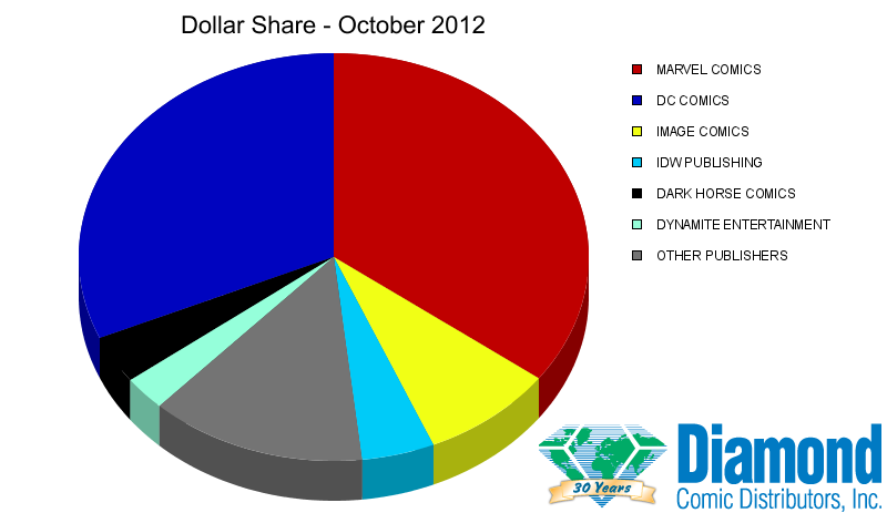 Dollar Market Shares for October 2012