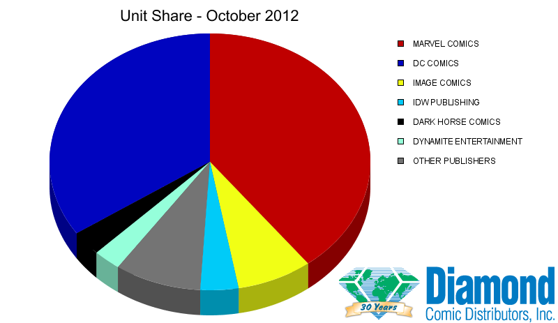 Unit Market Shares for October 2012