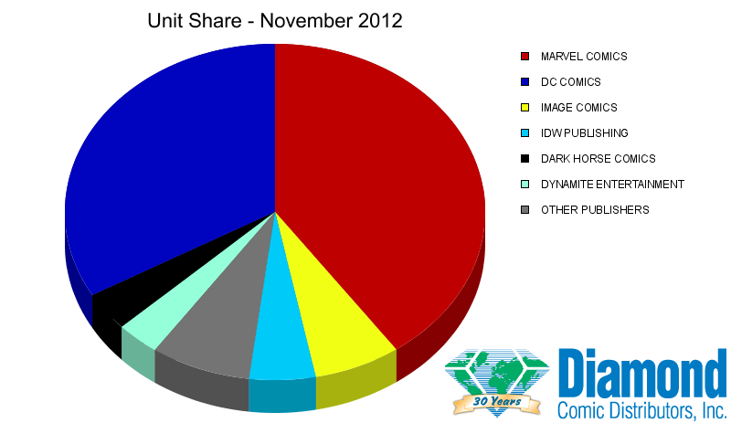 Unit Market Shares for November 2012
