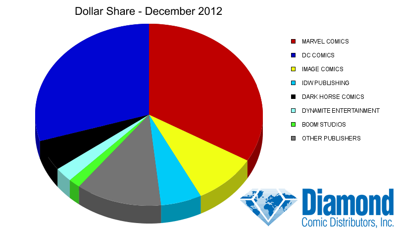 Dollar Market Shares for December 2012