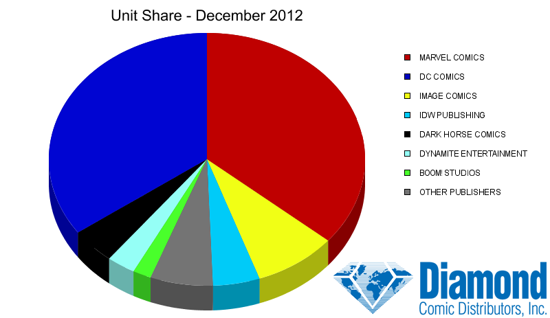 Unit Market Shares for December 2012