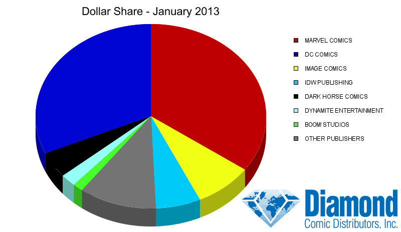 Dollar Market Shares for January 2013