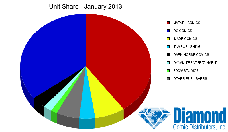 Unit Market Shares for January 2013