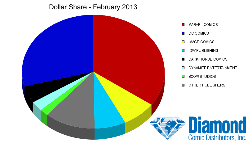 Dollar Market Shares for February 2013