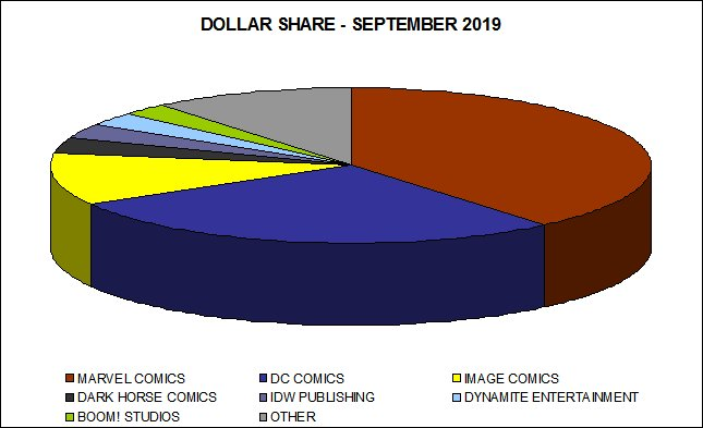 Dollar Market Shares for September 2019