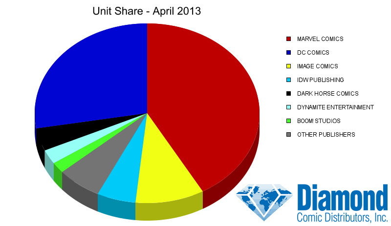 Unit Market Shares for April 2013