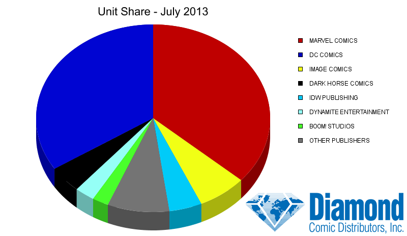 Unit Market Shares for July 2013