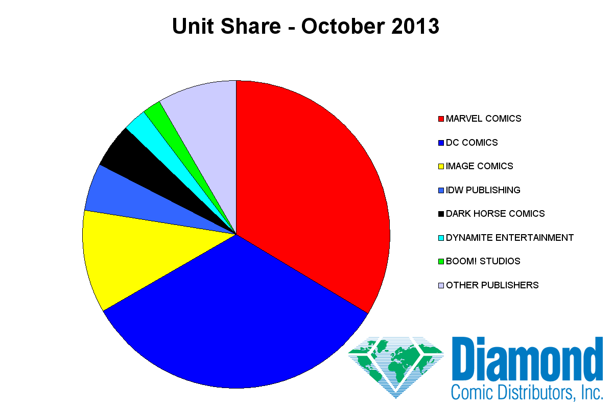 Unit Market Shares for October 2013