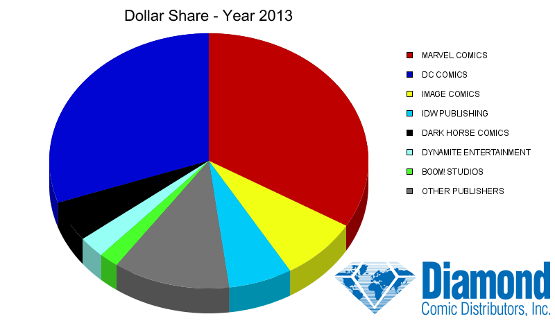Dollar Market Shares for 2013