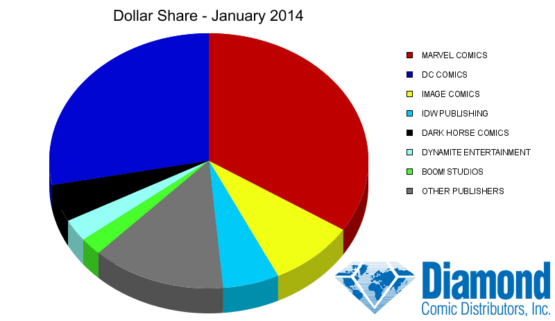 Dollar Market Shares for January 2014