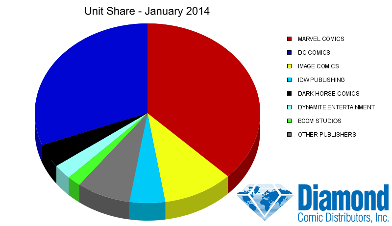 Unit Market Shares for January 2014