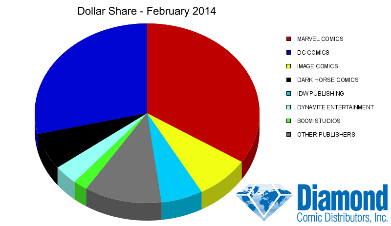 Dollar Market Shares for February 2014