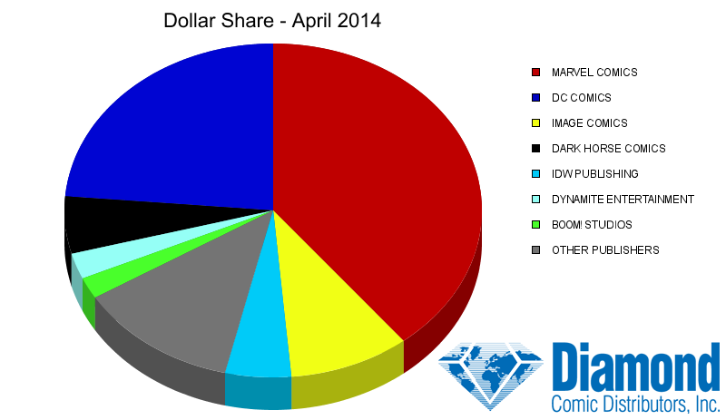 Dollar Market Shares for April 2014