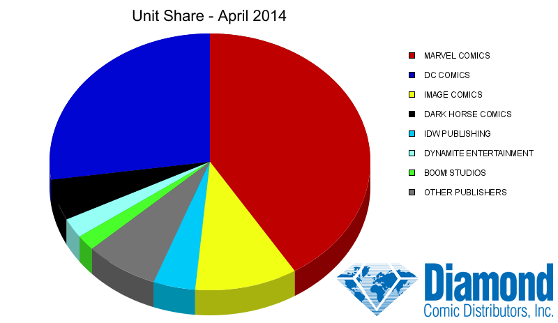 Unit Market Shares for April 2014