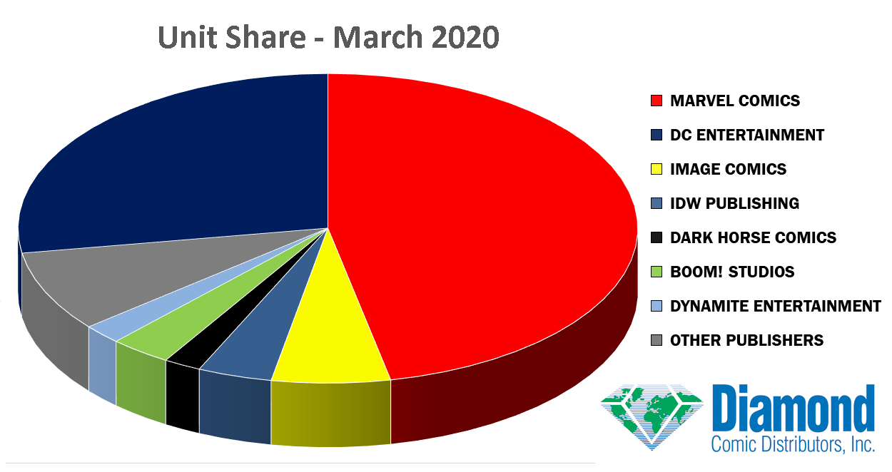 Unit Market Shares for March 2020