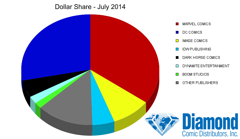 Dollar Market Shares for July 2014