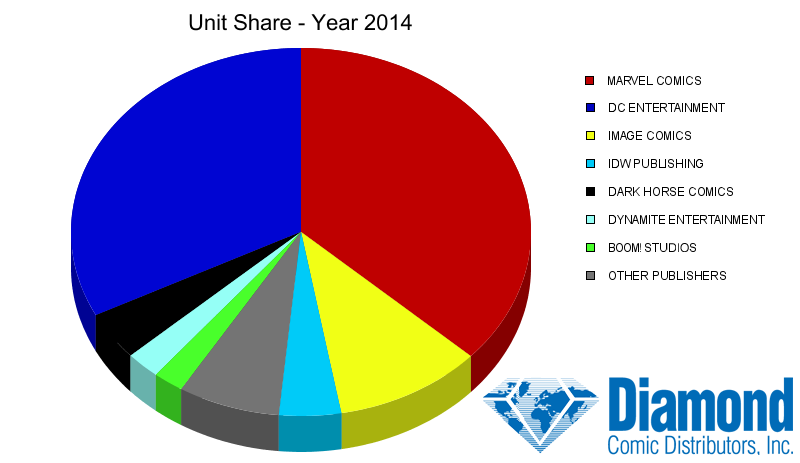 Unit Market Shares for 2014