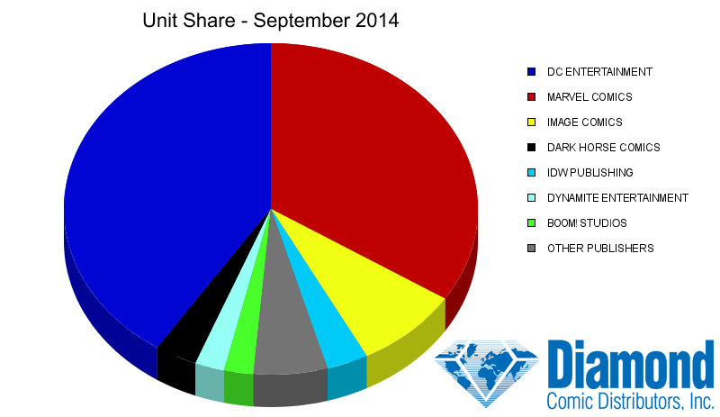 Unit Market Shares for September 2014