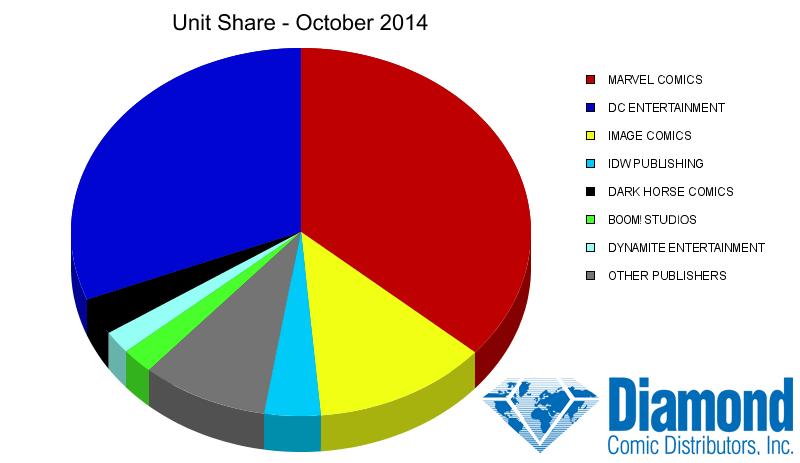 Unit Market Shares for October 2014