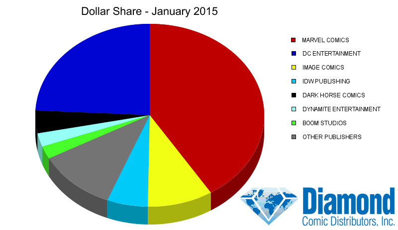 Dollar Market Shares for January 2015
