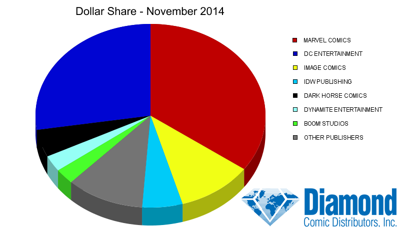 Dollar Market Shares for November 2014