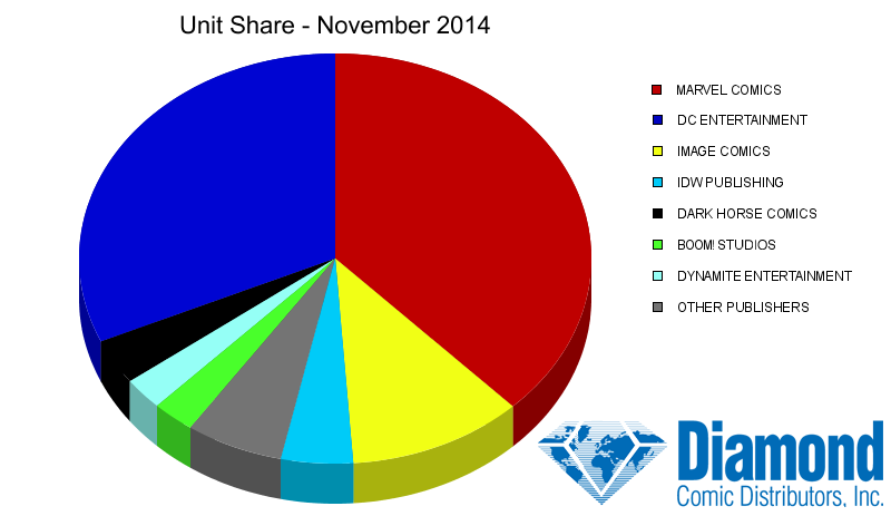 Unit Market Shares for November 2014