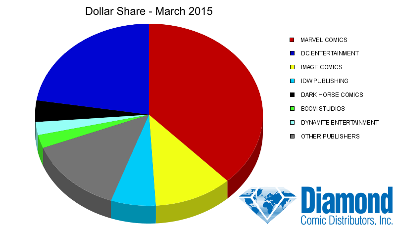 Dollar Market Shares for March 2015