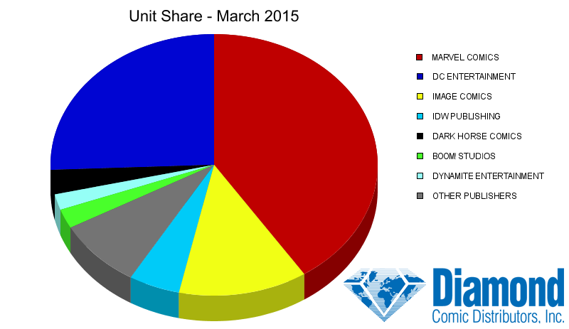 Unit Market Shares for March 2015