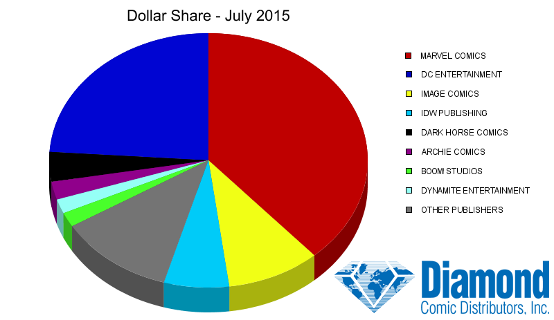 Dollar Market Shares for July 2015
