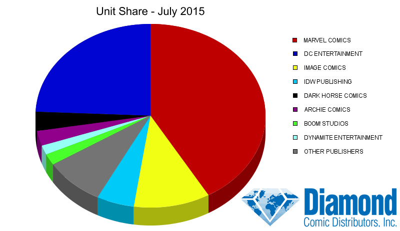 Unit Market Shares for July 2015