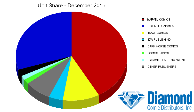 Unit Market Shares for December 2015
