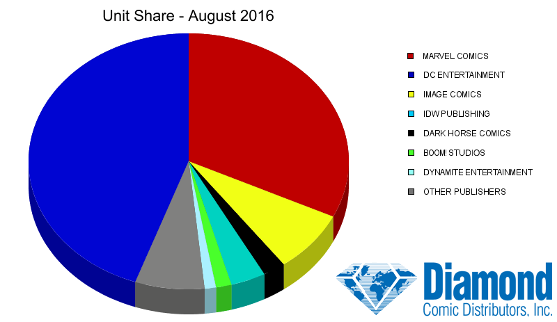 Unit Market Shares for August 2016