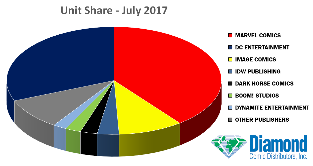 Unit Market Shares for July 2017