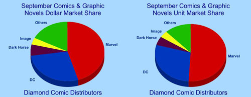 September 2008 Market Share chart