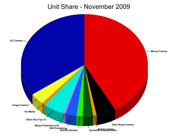 Unit Market Shares for November
